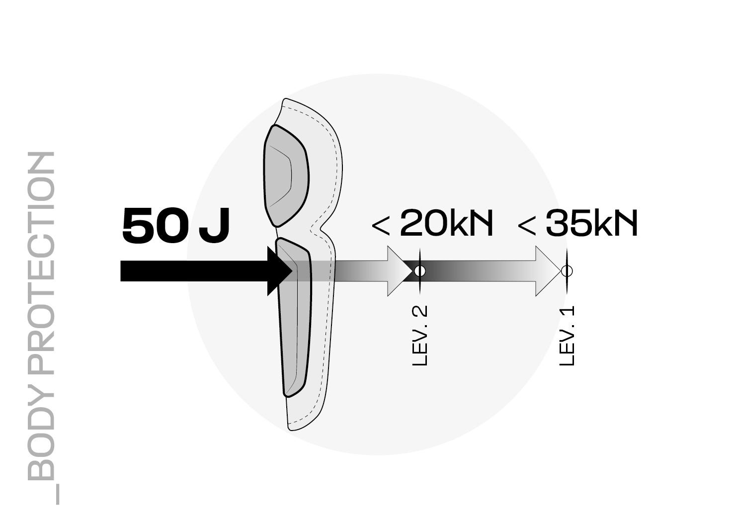 Rappresentazione dell'assorbimento della forza di un protettore arti di Livello 1 e Livello 2